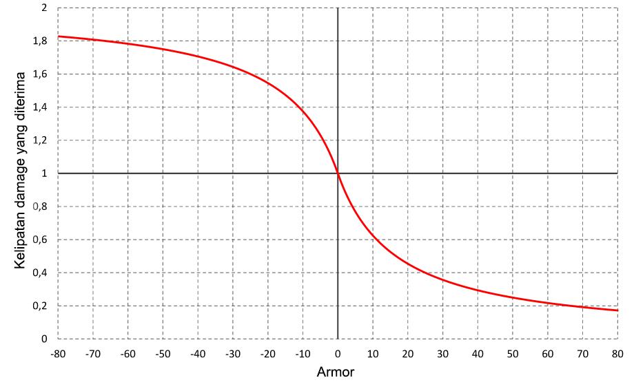 panduan-dota2-perbedaan-armor-magic-resistance-damage-block-evasion-grafik-armor