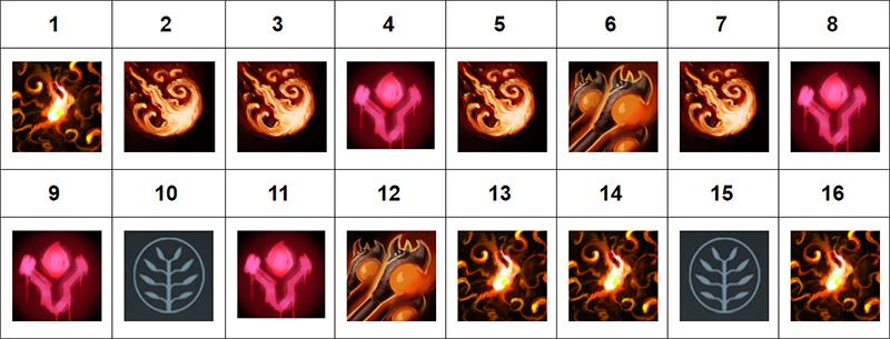 panduan-hero-dota-2-ogre-magi-skill-build-1