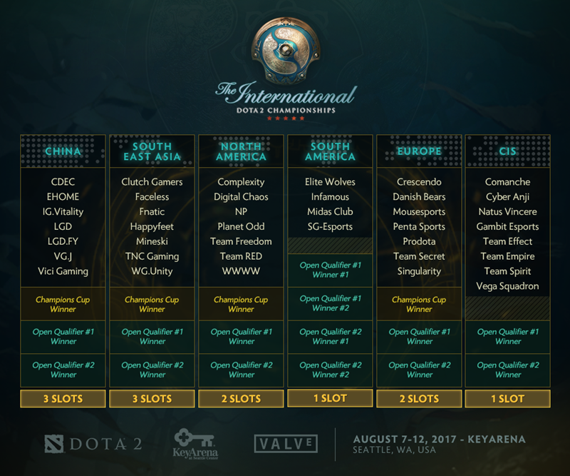 valve umumkan tim dota 2 the international 2017 kualifikasi regional