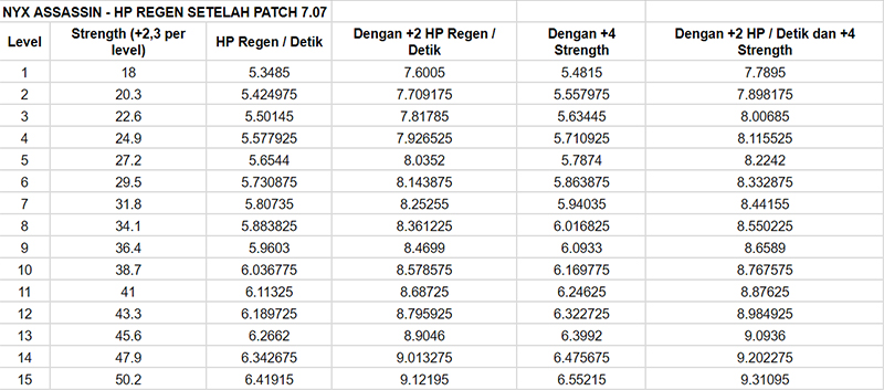 panduan-dota-2-regenerasi-patch-707-hp-post-patch