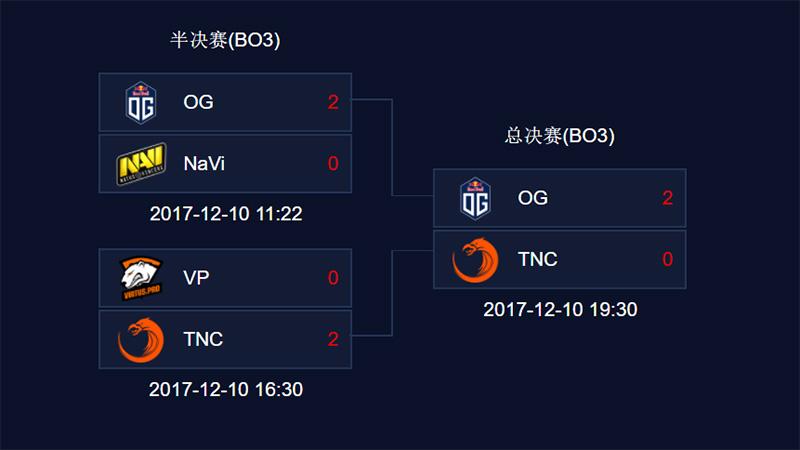 OG-juara-MDL-Macau-Dota-2-Minor-bracket