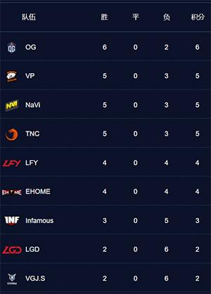 OG-juara-MDL-Macau-Dota-2-Minor-grup