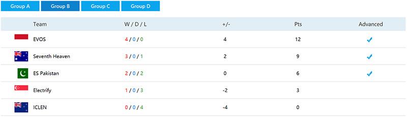hasil-kualifikasi-wesg-2017-apac-dota-2