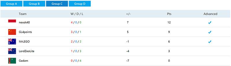 hasil-kualifikasi-wesg-2017-apac-hearthstone