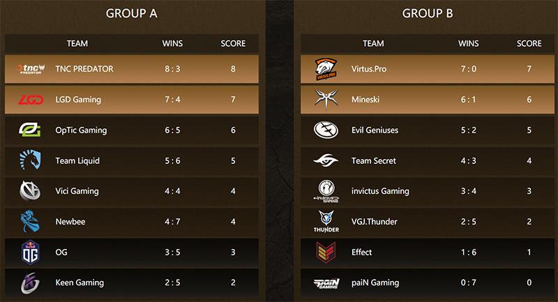 rekap-grup-DAC-2018-dota-2-major-grup-final