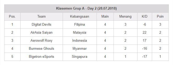 kontroversi-msc-2018-tabel-grup