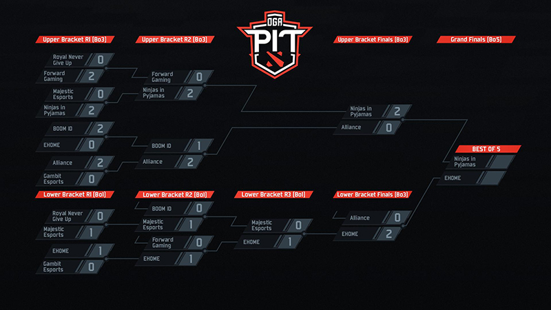 nip-juara-dota-pit-minor-bracket