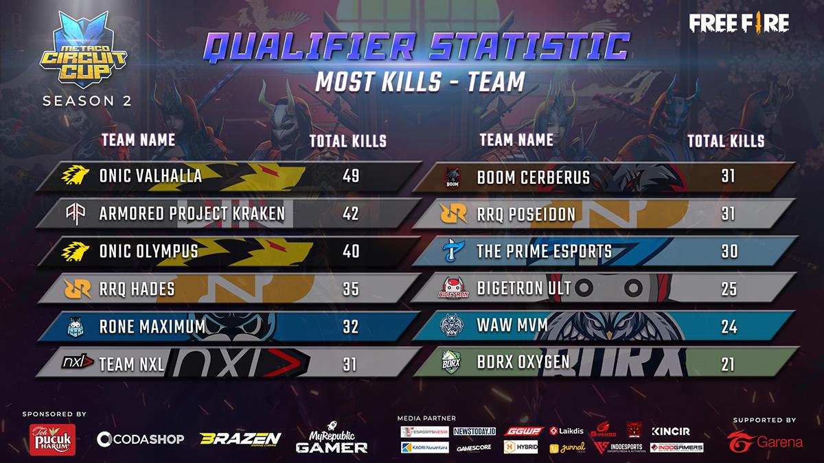MCC-S2-Final-kill-team
