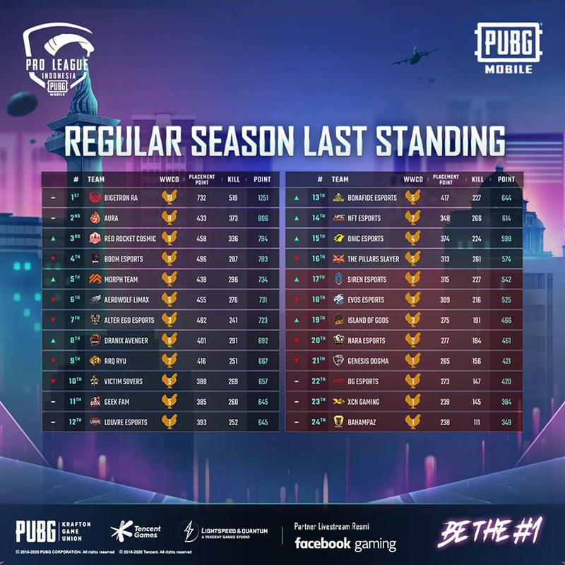 16-tim-final-pmpl-id-season-1-klasemen