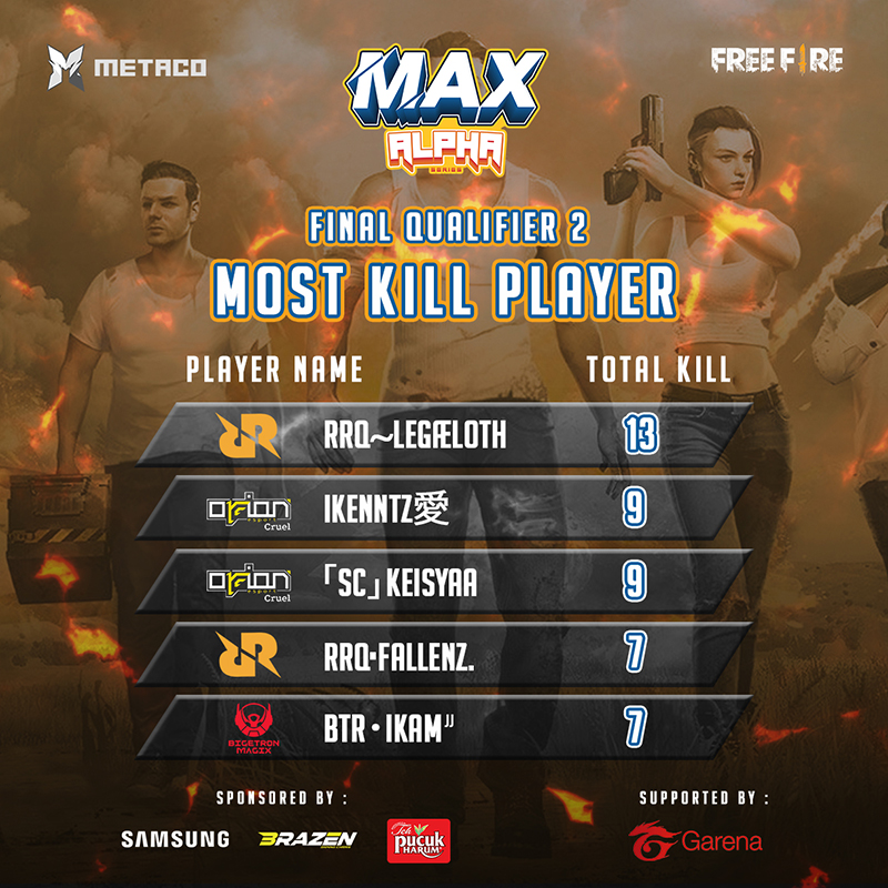 statistik-kualifikasi-kedua-max-2020-player-kill