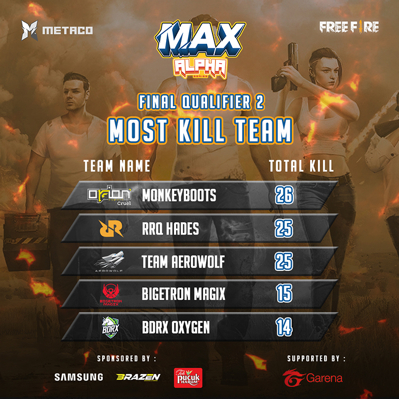 statistik-kualifikasi-kedua-max-2020-team-kill